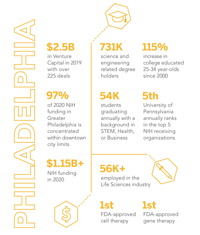 Life Science Phila Infographic April-2021
