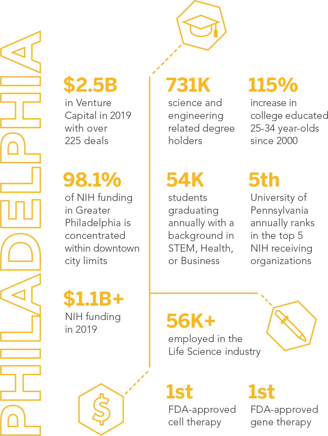 Life Science Phila Infographic-1